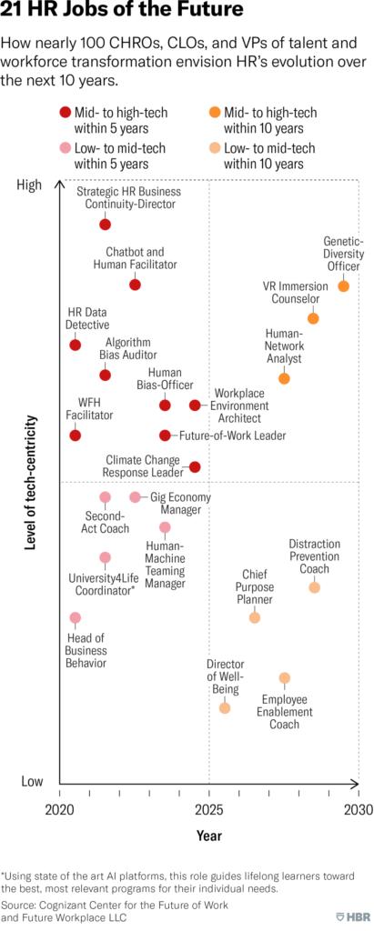 Human Resource: Future Jobs Titles