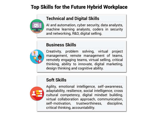 Post-Covid Resume: Hybrid Workplaces Will Need Employees To Gain New Technology And Soft Skills
