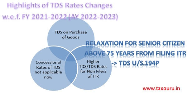 TDS Rate Chart For FY 2021-22: (AY 2022-23) Including Budget 2021 Amendments