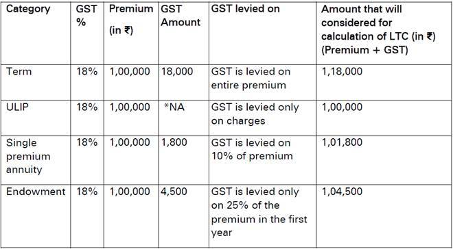Exhausted 80C Limit? You can still get tax benefits on life insurance premium this year