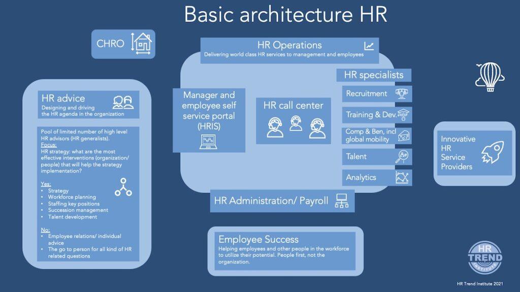 10 Trends in HR organisations