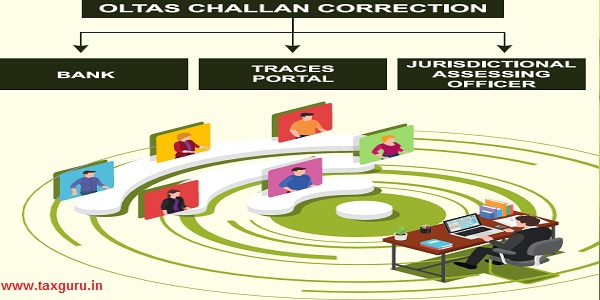 How to Apply for Correction in Income Tax TDS Payment Challan
