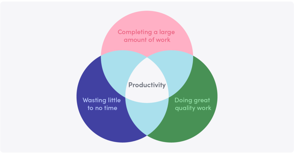 7 Ways To Help Your Employees Be More Productive At Work