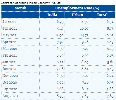 CMIE: India Witnessed An Addition Of 16 Million Jobs In July