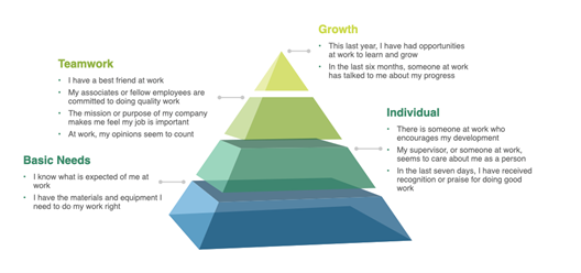 To Reduce Turnover: Align Learning With Employee Engagement